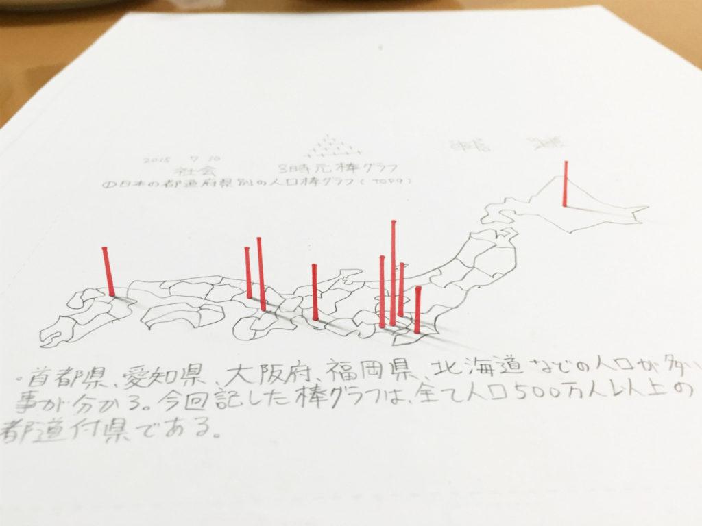 日本列島と棒グラフのトリックアート